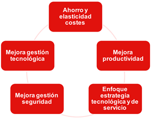 Cloud computing para empresas